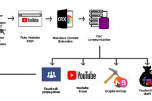 Ряд вредоносных расширений для Chrome заразил более 100 тысяч компьютеров»